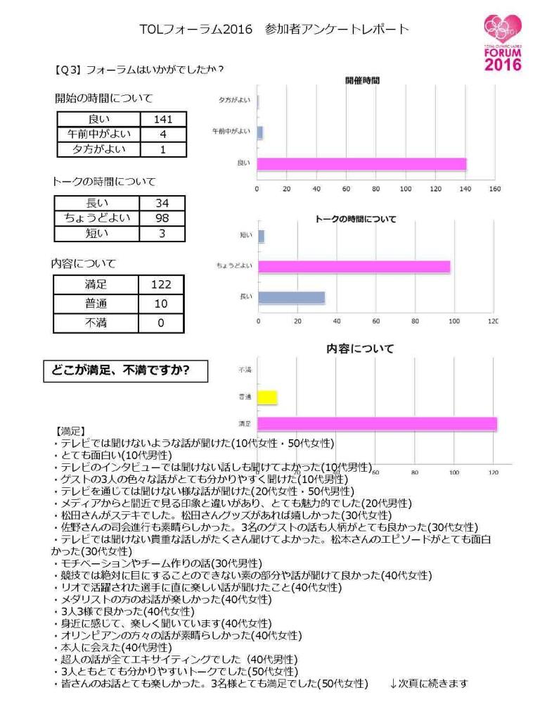 TOLフォーラム2016 参加者アンケートレポート2