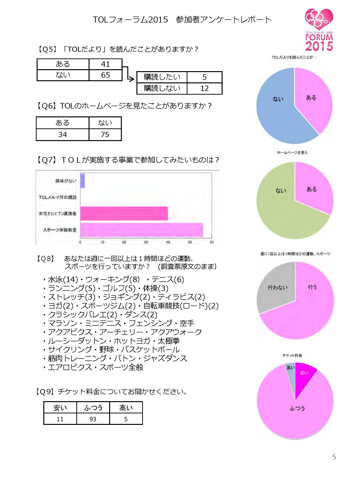 「TOLフォーラム2015」アンケート集計報告書_ページ_5