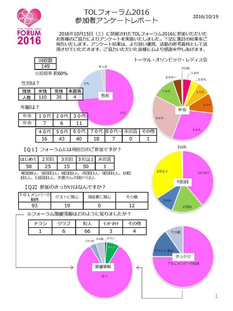 TOLフォーラム2016 参加者アンケートレポート1