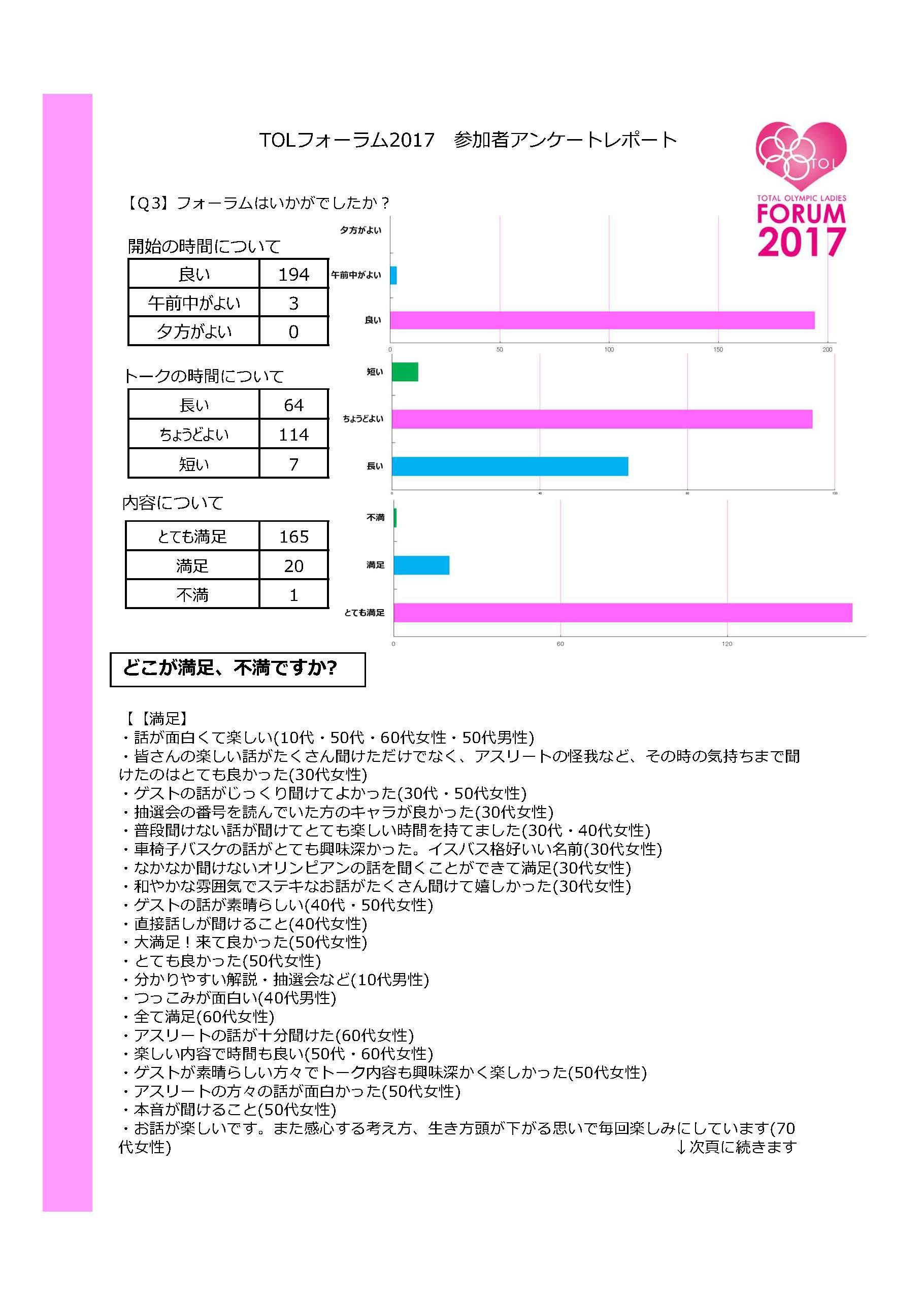 「TOLフォーラム2017アンケート集計報告書_ページ_2